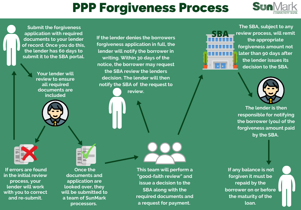 PPP forgiveness process borrower to lender to SBA
